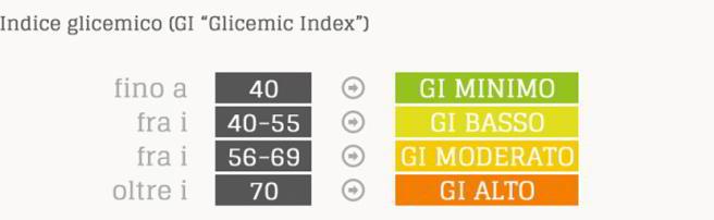 indice-glicemico